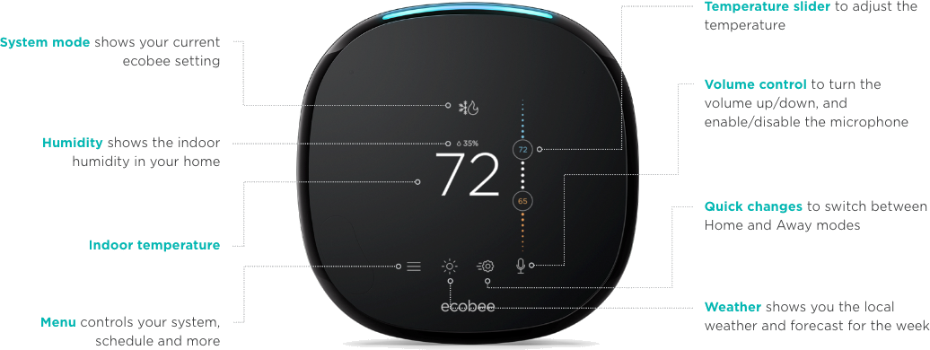 A diagram displaying what all of the features and lights are on the Ecobee 4 Pro